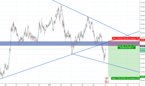 GBPJPY: gbpjpy short break and retest