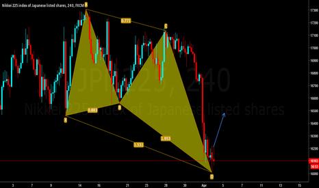 JPN225: Nikkei  225   go up?