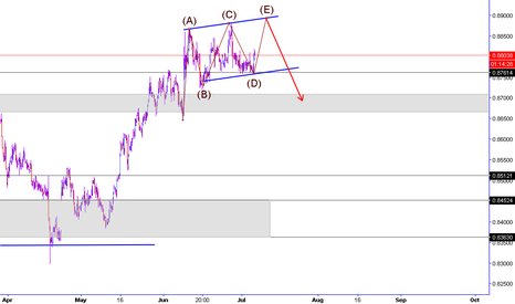 EURGBP: EurGbp Sell on top of the channel
