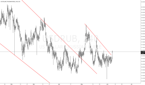 USDRUB: #USDRUB Long