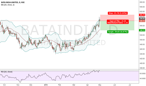 BATAINDIA: BATA INDIA SELL SETUP
