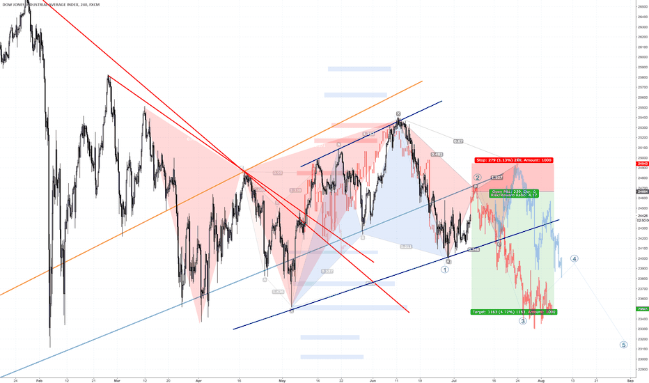 US30: DOW scenarios bull or bear?