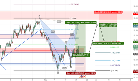 EURJPY: EURJPY BAT pattern the long and short opportunities