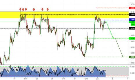 EURCAD: Shorting EURO against CAD!
