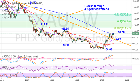 XAU: XAU - Posts 21-month new highs following monthly upside break