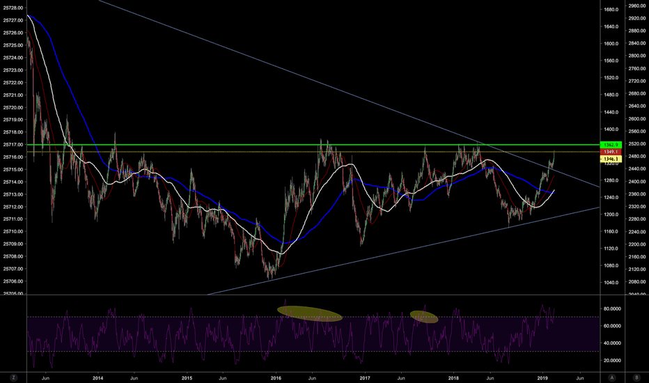 GC1!: $1,360 is the level