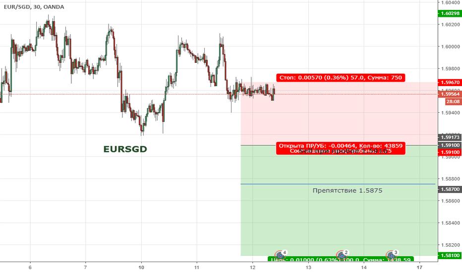 EURSGD: Цена продолжает находиться в широкой  коррекции