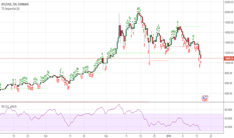 BTCUSD: The time for a Bitcoin bottom is getting closer