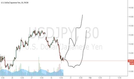 USDJPY: possible reverse upside