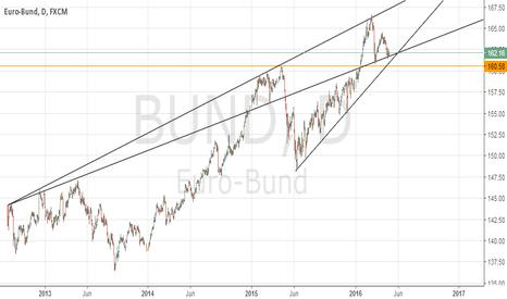 BUND: Euro bonds at well defined support
