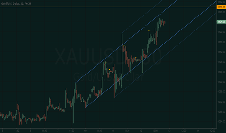 XAUUSD: XAU/USD - Lift-off countdown