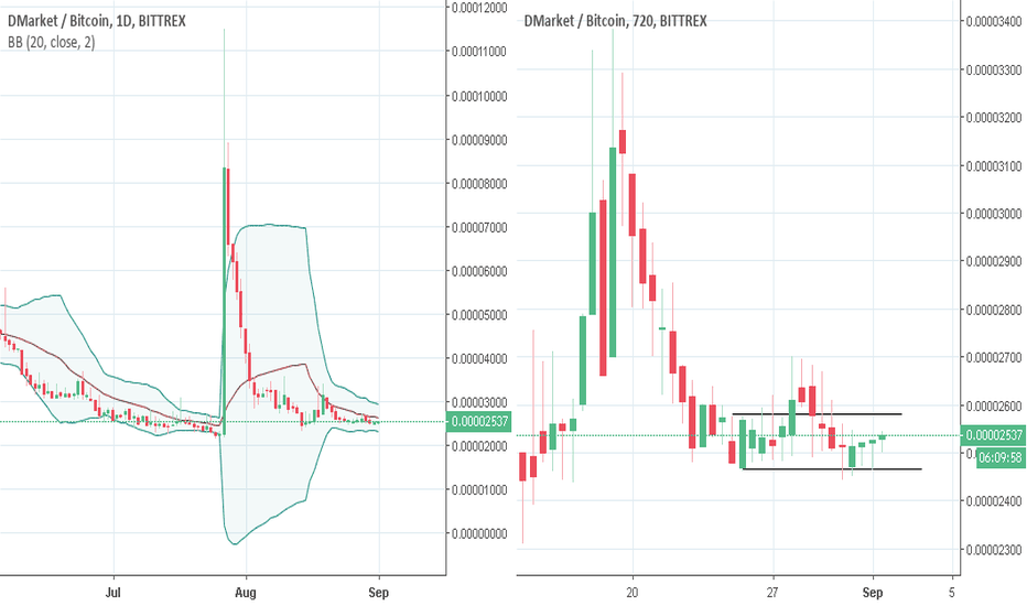 DMTBTC: DMT in line next. 500% possible
