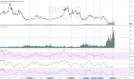 DUST: Increasing Volume in Dust: Signals Trade