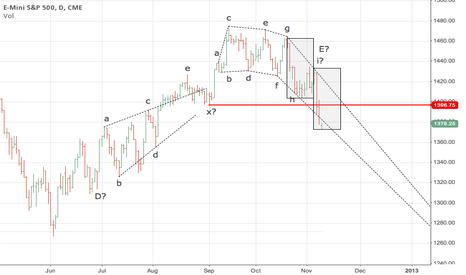 ES1!: S&P500 Daily forecast