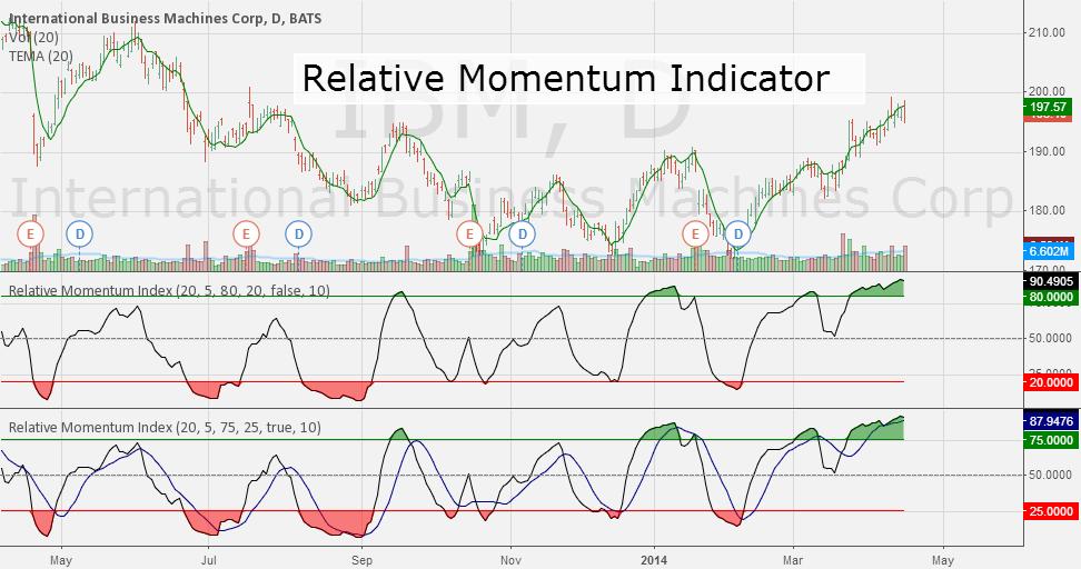 Pine Script - Relative Momentum Indicator