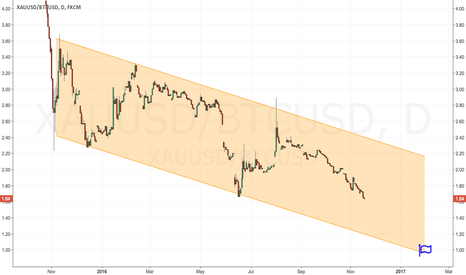 XAUUSD/BTCUSD: Gold Bitcoin ratio hitting 1.0 at 2017?