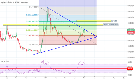 DGBBTC: dgb is going to breakout