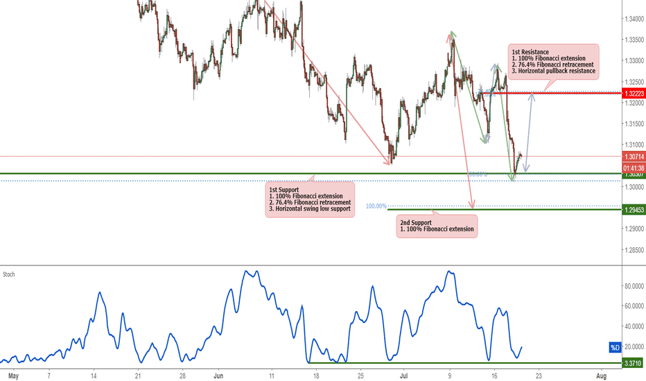 GBPUSD: GBPUSD Bounce Off Support, Potential For A Rise!