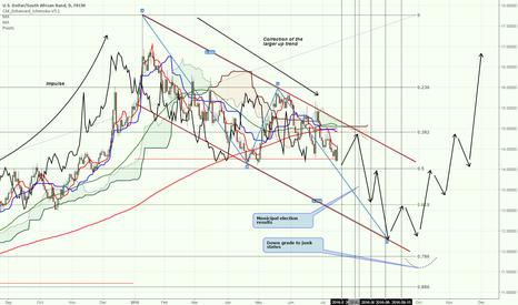 USDZAR: USDZAR Where will the Rand go?