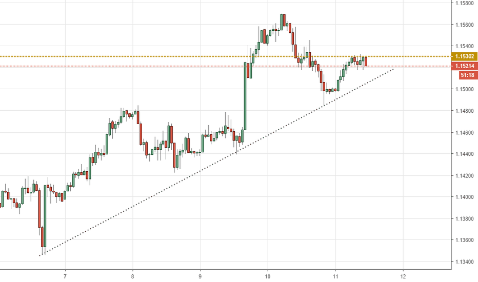 EURUSD: EURUSD at the brink of a huge movement