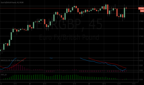 EURGBP: Could really happen?? BREXIT??
