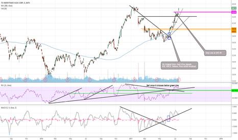 AMTD: $AMTD Trade Update -WINNING Trade-
