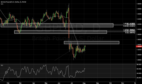 GBPUSD: The Pound to Hit 1.3800?!