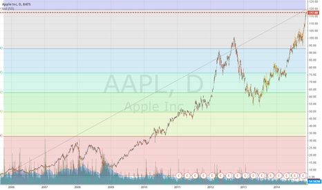 AAPL: This has gone too far too fast...