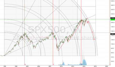 SPX500: A possible outcome soon to come...