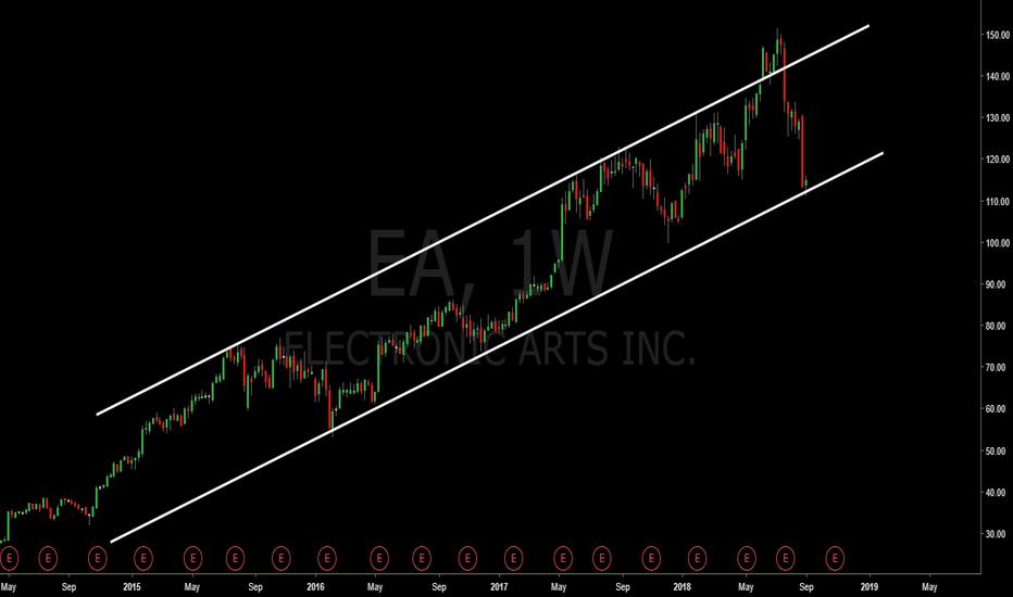 EA: EA long term trend line