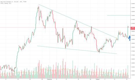 GBPUSD: GBP / USD - cặp này đã vượt qua được mức kháng cự