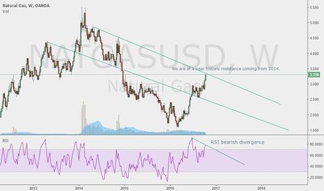 NATGASUSD: Historic Resistance + RSI weekly divergence