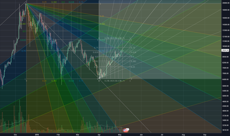BTCUSD: Experimental | Fib speed resistance fan | BTCUSD