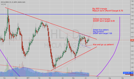 HL: HL: Hecla is building up momentum for a breakout!