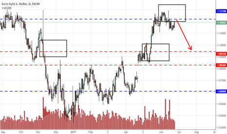 EURUSD: EURUSD testing key level at 1.12
