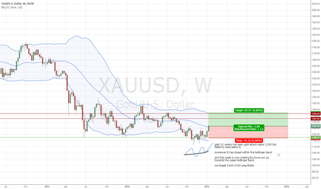 XAUUSD: Long Gold weekly chart