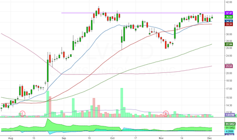 CLVS: Breakout of important resistence