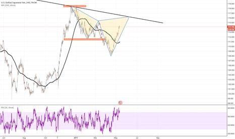 USDJPY: USDJPY Bearish Bat pattern