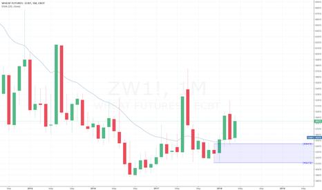 ZW1!: Wheat Buy Idea