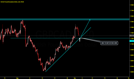 GBPCAD: GBPCAD WAIT TO BUY