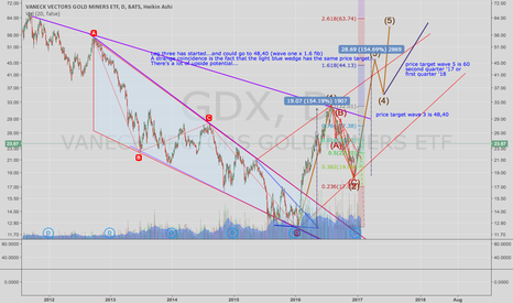 GDX: GDX has just started wave three
