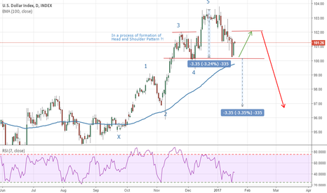 DXY: DXY on the way for Head and Shoulder Pattern !?