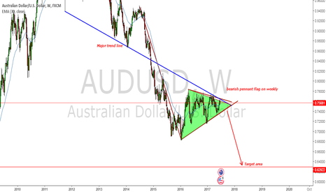 AUDUSD: AUDUSD making a clear sell setup !