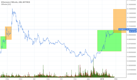 ETHBTC: ETH/BTC История
