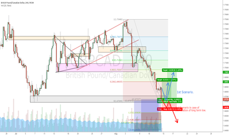 GBPCAD: GBPCAD Hitting lowest low...