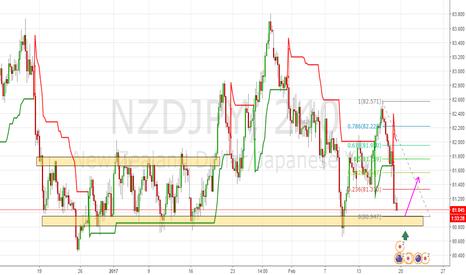 NZDJPY: A breve apertura posizione long su NZDJPY