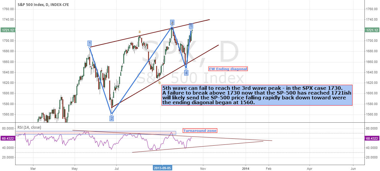 SPX still in an ED (Ending Diagional) Update!