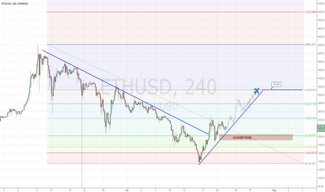 ETHUSD: ETHUSD - Flying ticket to 311