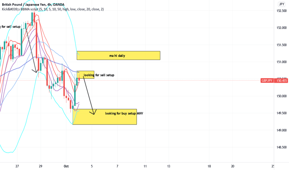 GBPJPY short term sell