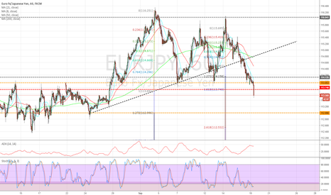 EURJPY: 1 hr chart - anticipate further downside